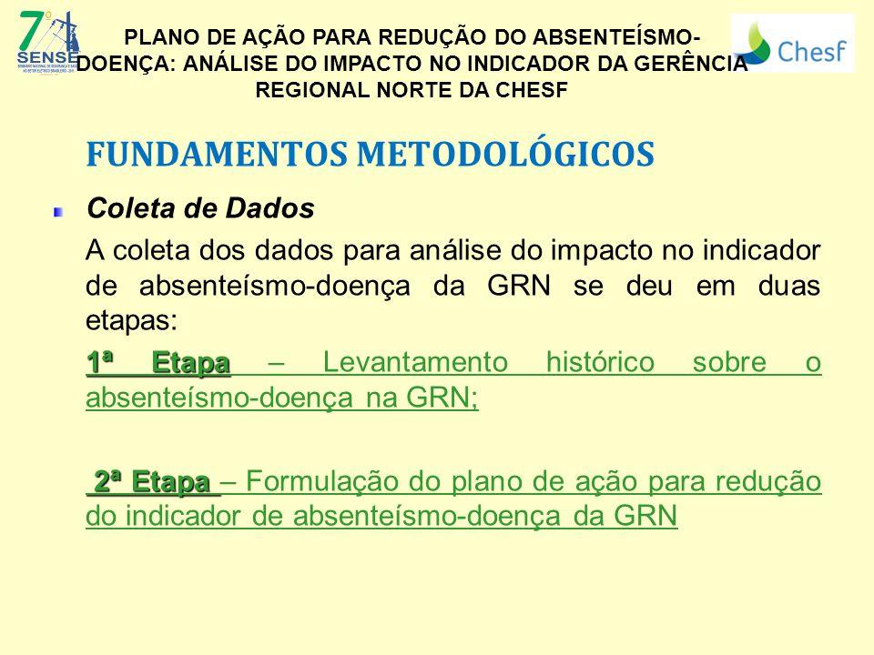FUNDAMENTOS METODOLÓGICOS Coleta de Dados A coleta dos dados para análise do impacto no indicador de absenteísmo-doença da GRN se deu em duas etapas: