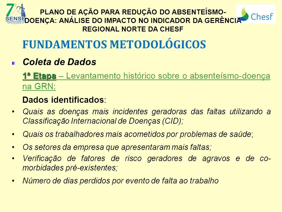 FUNDAMENTOS METODOLÓGICOS Coleta de Dados 1ª Etapa 1ª Etapa – Levantamento histórico sobre o absenteísmo-doença na GRN: Dados identificados: Quais as