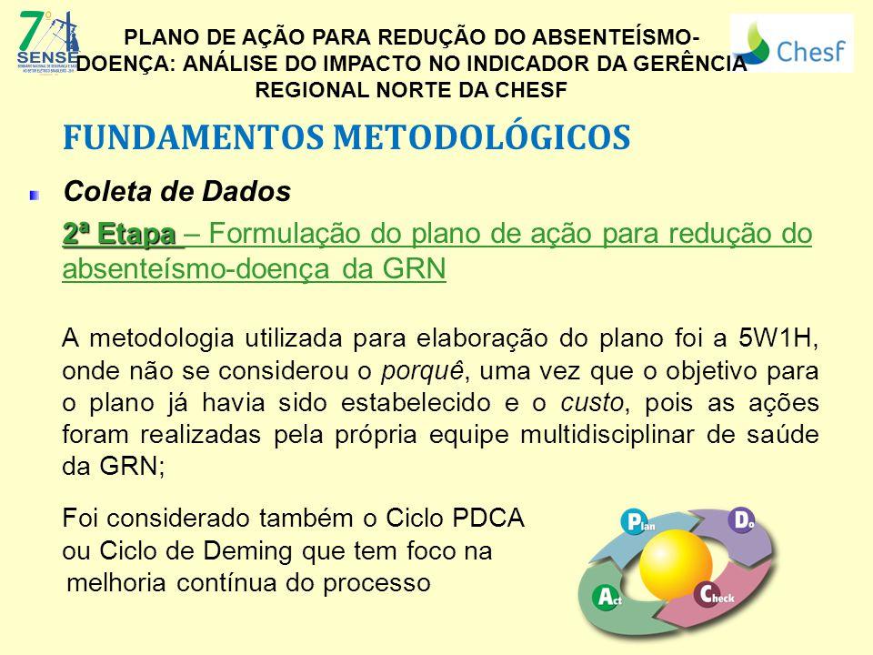 FUNDAMENTOS METODOLÓGICOS Coleta de Dados 2ª Etapa 2ª Etapa – Formulação do plano de ação para redução do absenteísmo-doença da GRN A metodologia util