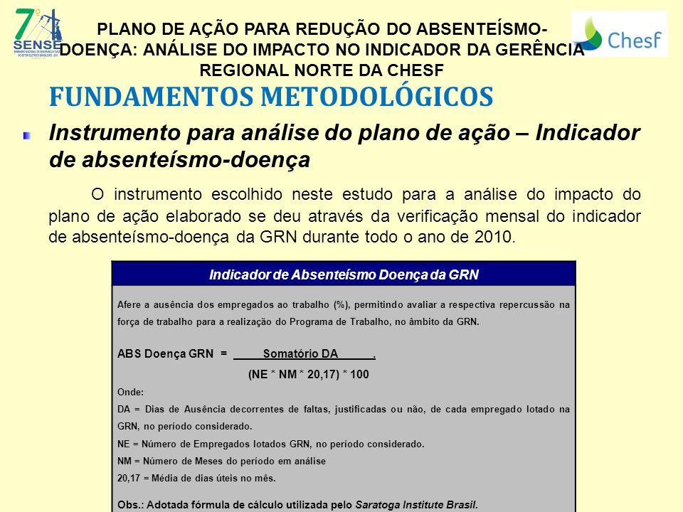 FUNDAMENTOS METODOLÓGICOS Instrumento para análise do plano de ação – Indicador de absenteísmo-doença O instrumento escolhido neste estudo para a anál