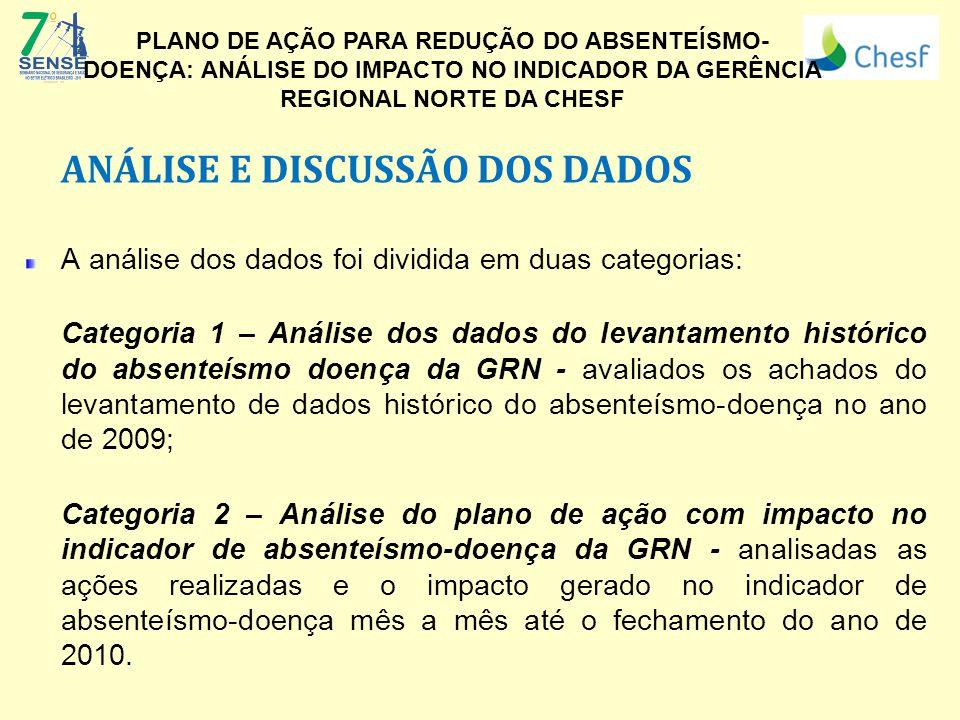 ANÁLISE E DISCUSSÃO DOS DADOS A análise dos dados foi dividida em duas categorias: Categoria 1 – Análise dos dados do levantamento histórico do absent