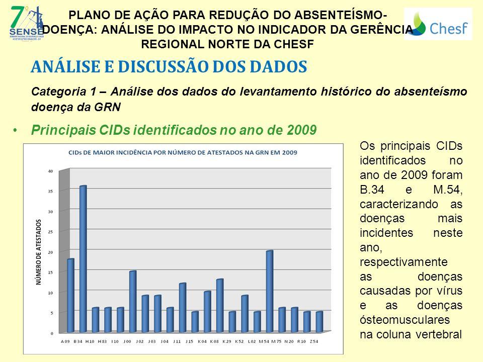 ANÁLISE E DISCUSSÃO DOS DADOS Categoria 1 – Análise dos dados do levantamento histórico do absenteísmo doença da GRN Principais CIDs identificados no ano de 2009 (Logo da Empresa) PLANO DE AÇÃO PARA REDUÇÃO DO ABSENTEÍSMO- DOENÇA: ANÁLISE DO IMPACTO NO INDICADOR DA GERÊNCIA REGIONAL NORTE DA CHESF Os principais CIDs identificados no ano de 2009 foram B.34 e M.54, caracterizando as doenças mais incidentes neste ano, respectivamente as doenças causadas por vírus e as doenças ósteomusculares na coluna vertebral