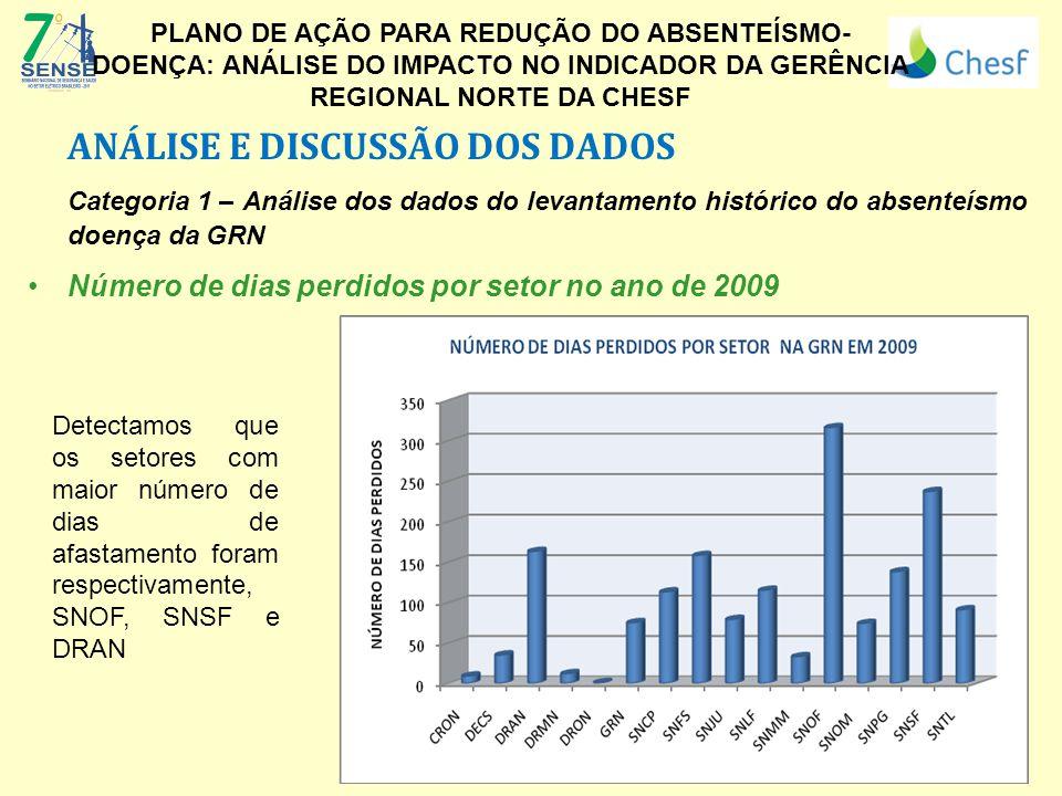 ANÁLISE E DISCUSSÃO DOS DADOS Categoria 1 – Análise dos dados do levantamento histórico do absenteísmo doença da GRN Número de dias perdidos por setor
