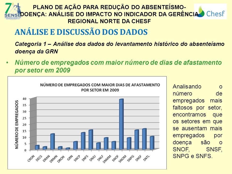 ANÁLISE E DISCUSSÃO DOS DADOS Categoria 1 – Análise dos dados do levantamento histórico do absenteísmo doença da GRN Número de empregados com maior número de dias de afastamento por setor em 2009 (Logo da Empresa) PLANO DE AÇÃO PARA REDUÇÃO DO ABSENTEÍSMO- DOENÇA: ANÁLISE DO IMPACTO NO INDICADOR DA GERÊNCIA REGIONAL NORTE DA CHESF Analisando o número de empregados mais faltosos por setor, encontramos que os setores em que se ausentam mais empregados por doença são o SNOF, SNSF, SNPG e SNFS.