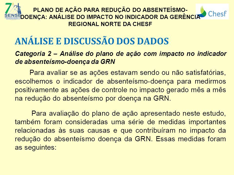 ANÁLISE E DISCUSSÃO DOS DADOS Categoria 2 – Análise do plano de ação com impacto no indicador de absenteísmo-doença da GRN Para avaliar se as ações es