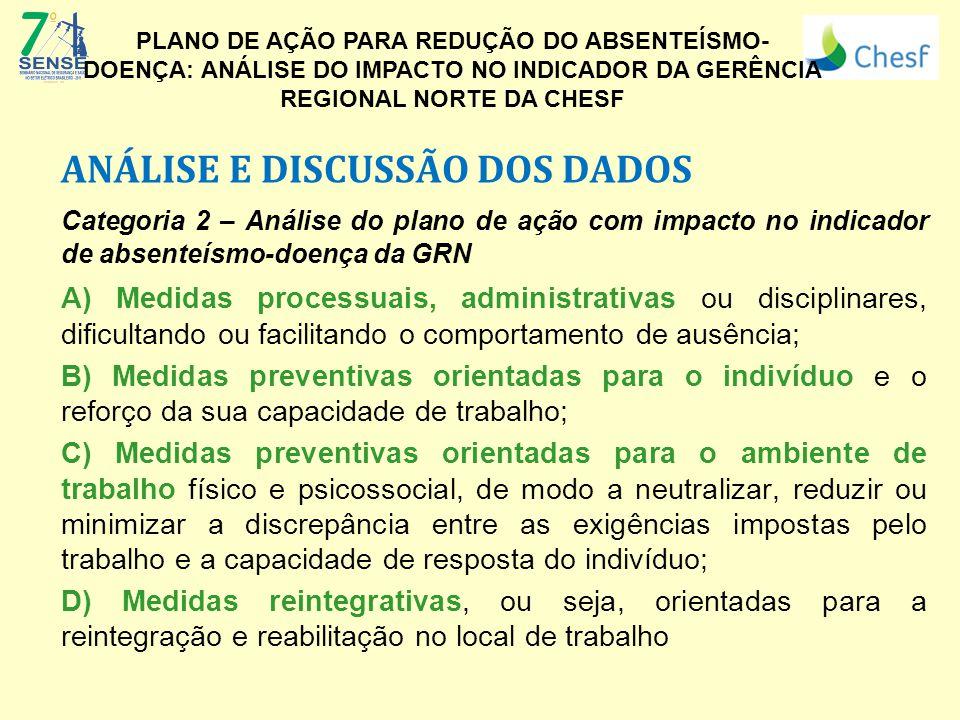 ANÁLISE E DISCUSSÃO DOS DADOS Categoria 2 – Análise do plano de ação com impacto no indicador de absenteísmo-doença da GRN A) Medidas processuais, adm