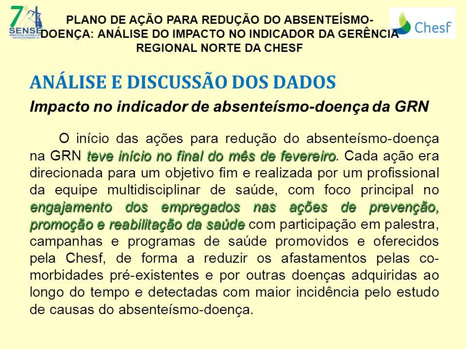 ANÁLISE E DISCUSSÃO DOS DADOS Impacto no indicador de absenteísmo-doença da GRN teve início no final do mês de fevereiro engajamento dos empregados na