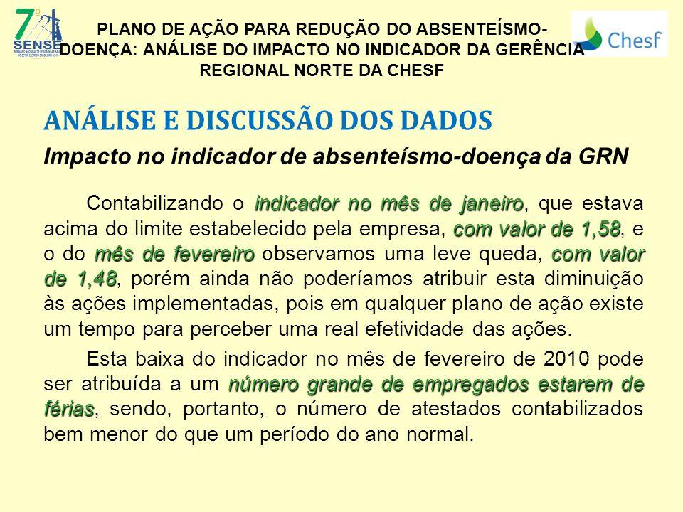 ANÁLISE E DISCUSSÃO DOS DADOS Impacto no indicador de absenteísmo-doença da GRN indicador no mês de janeiro com valor de 1,58 mês de fevereiro com val