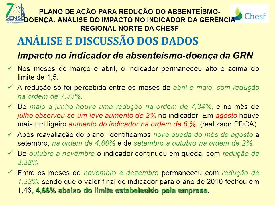ANÁLISE E DISCUSSÃO DOS DADOS Impacto no indicador de absenteísmo-doença da GRN Nos meses de março e abril, o indicador permaneceu alto e acima do limite de 1,5.
