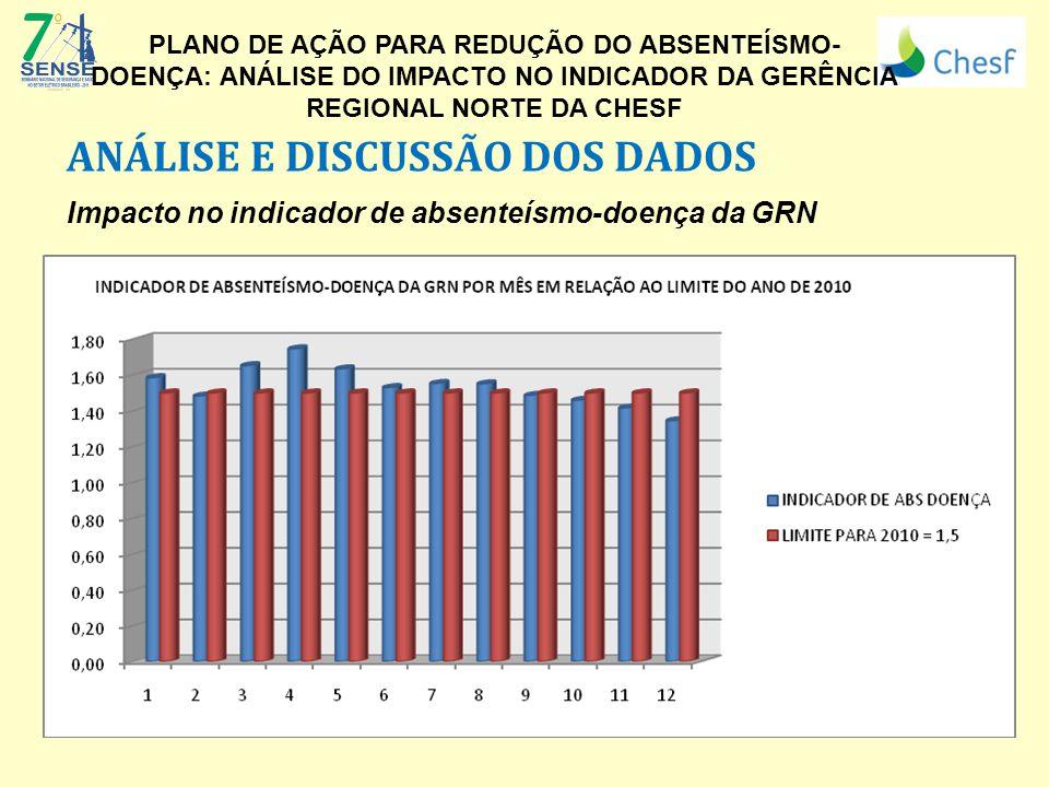 ANÁLISE E DISCUSSÃO DOS DADOS Impacto no indicador de absenteísmo-doença da GRN (Logo da Empresa) PLANO DE AÇÃO PARA REDUÇÃO DO ABSENTEÍSMO- DOENÇA: ANÁLISE DO IMPACTO NO INDICADOR DA GERÊNCIA REGIONAL NORTE DA CHESF