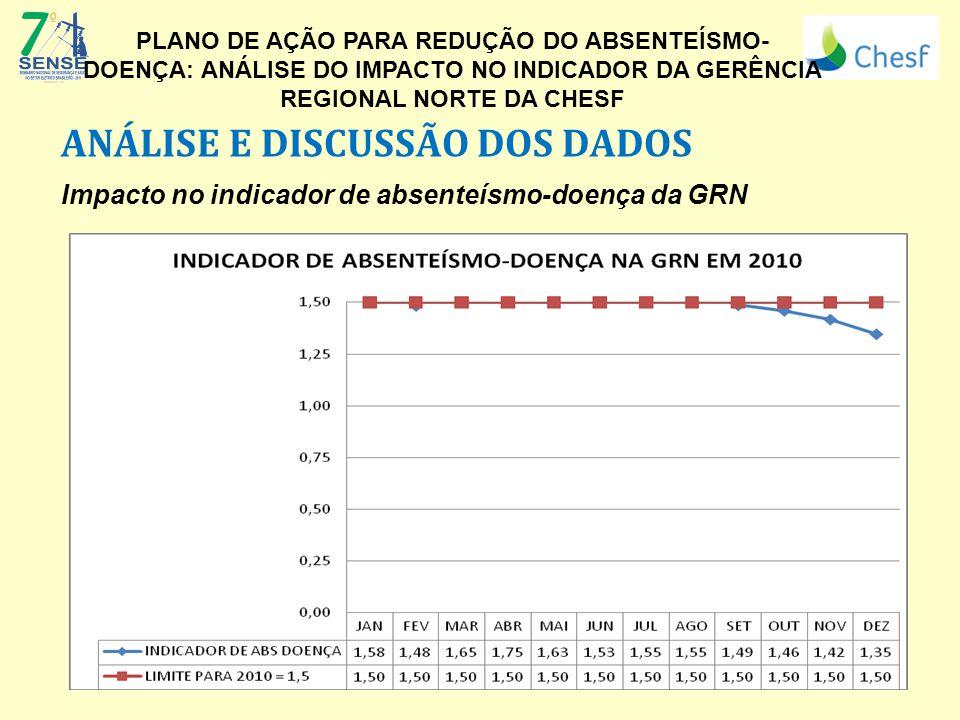 ANÁLISE E DISCUSSÃO DOS DADOS Impacto no indicador de absenteísmo-doença da GRN (Logo da Empresa) PLANO DE AÇÃO PARA REDUÇÃO DO ABSENTEÍSMO- DOENÇA: A