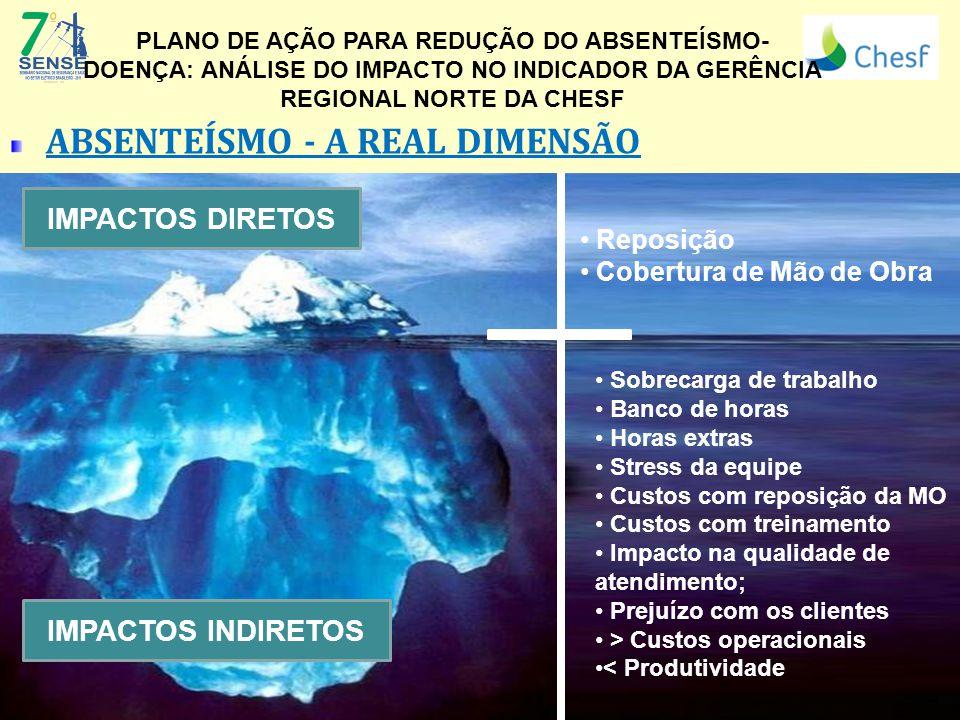 ABSENTEÍSMO - A REAL DIMENSÃO (Logo da Empresa) PLANO DE AÇÃO PARA REDUÇÃO DO ABSENTEÍSMO- DOENÇA: ANÁLISE DO IMPACTO NO INDICADOR DA GERÊNCIA REGIONA