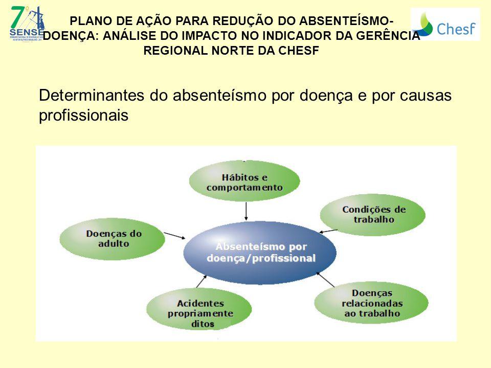 Determinantes do absenteísmo por doença e por causas profissionais Fonte: Yano, Seo (2010). (Logo da Empresa) PLANO DE AÇÃO PARA REDUÇÃO DO ABSENTEÍSM