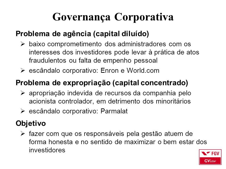 Governança Corporativa Problema de agência (capital diluído)  baixo comprometimento dos administradores com os interesses dos investidores pode levar