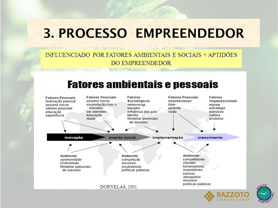 FASES DO PROCESSO EMPREENDEDOR