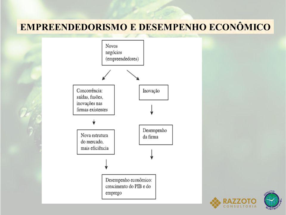 MICRO E PEQUENAS EMPRESAS NO BRASIL As micro e pequenas empresas são um dos principais pilares de sustentação da economia brasileira  Representam 25% do Produto Interno Bruto (PIB)  Geram 14 milhões de empregos - 60% do emprego formal no país  Constituem 99% dos 6 milhões de estabelecimentos formais existentes  Respondem por 99,8% das empresas que são criadas a cada ano (SEBRAE)