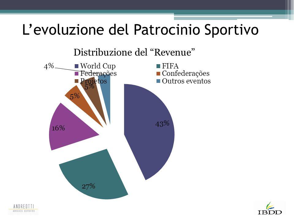"""Distribuzione del """"Revenue"""" L'evoluzione del Patrocinio Sportivo"""