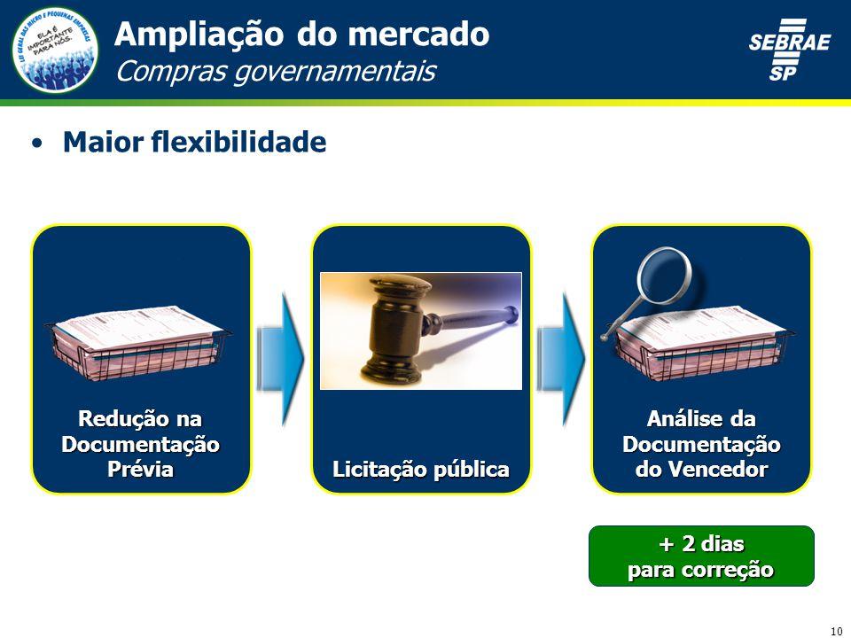 10 Ampliação do mercado Compras governamentais Maior flexibilidade Licitação pública Análise da Documentação do Vencedor + 2 dias para correção Redução na Documentação Prévia