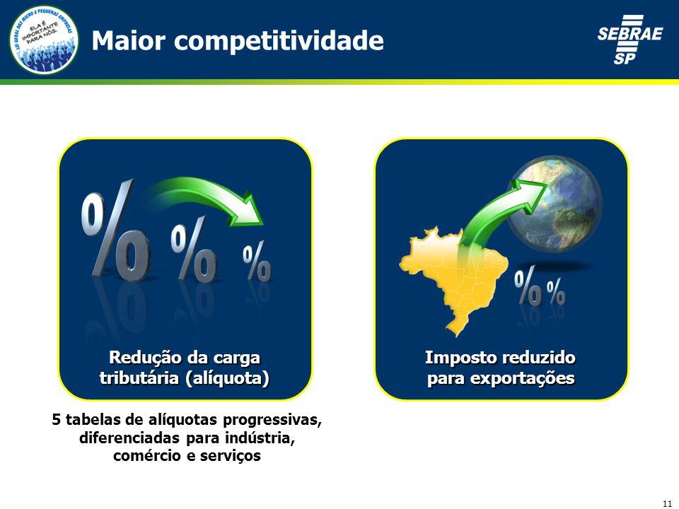 11 Maior competitividade Redução da carga tributária (alíquota) Imposto reduzido para exportações 5 tabelas de alíquotas progressivas, diferenciadas para indústria, comércio e serviços