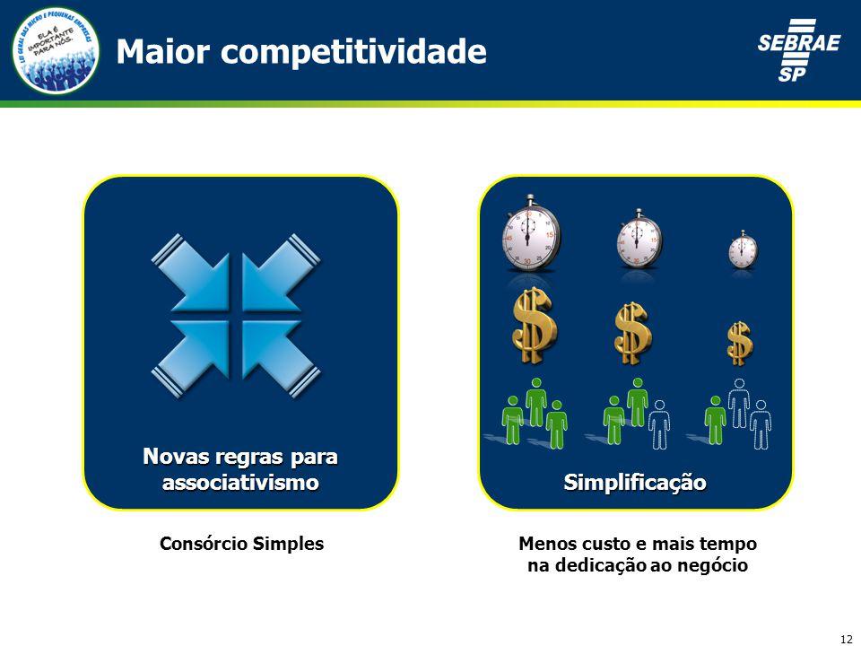 12 Novas regras para associativismo Simplificação Maior competitividade Consórcio SimplesMenos custo e mais tempo na dedicação ao negócio