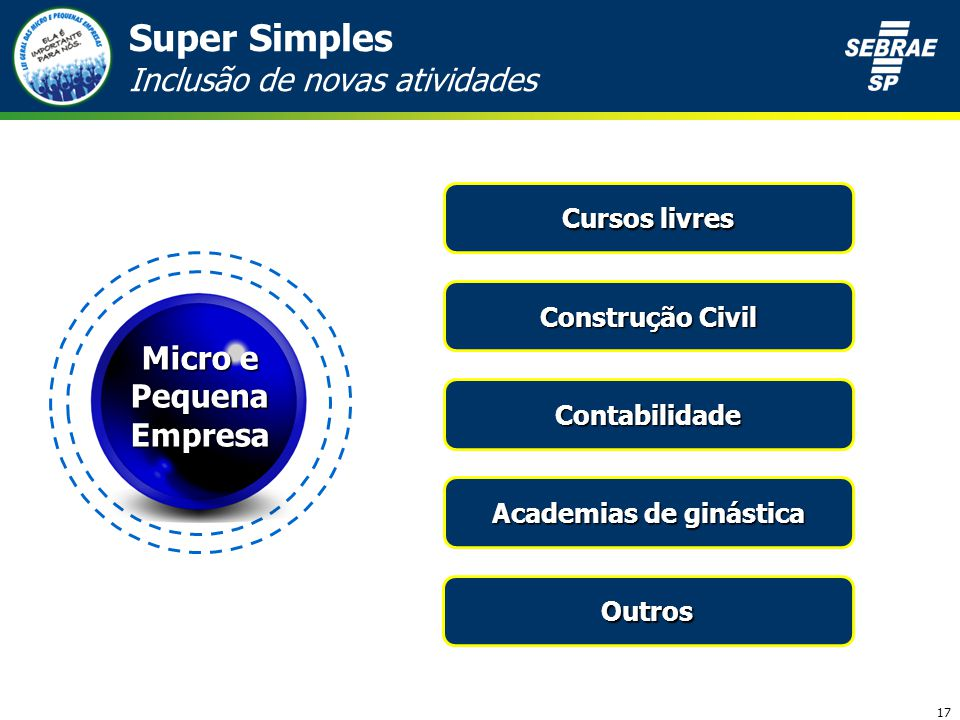 17 Super Simples Inclusão de novas atividades Cursos livres Construção Civil Contabilidade Academias de ginástica Micro e Pequena Empresa Outros