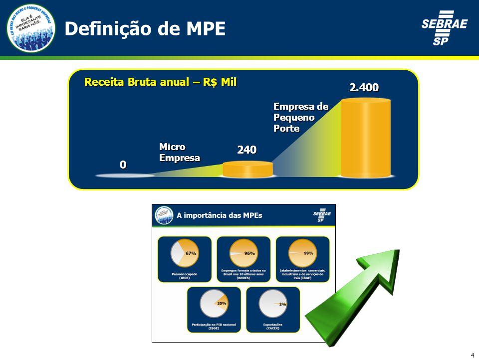 4 Definição de MPE Cola slide 2 +Flecha Para cima Mostrando que nrs aumentarao mais Receita Bruta anual – R$ Mil 240 Empresa de Pequeno Porte 2.400 0 Micro Empresa