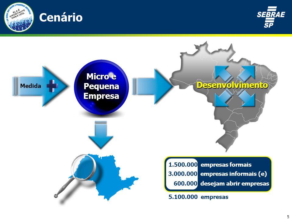 5 Cenário 1.500.000 empresas formais 3.000.000 empresas informais (e) 600.000 desejam abrir empresas 5.100.000 empresas Micro e Pequena Empresa Medida Desenvolvimento