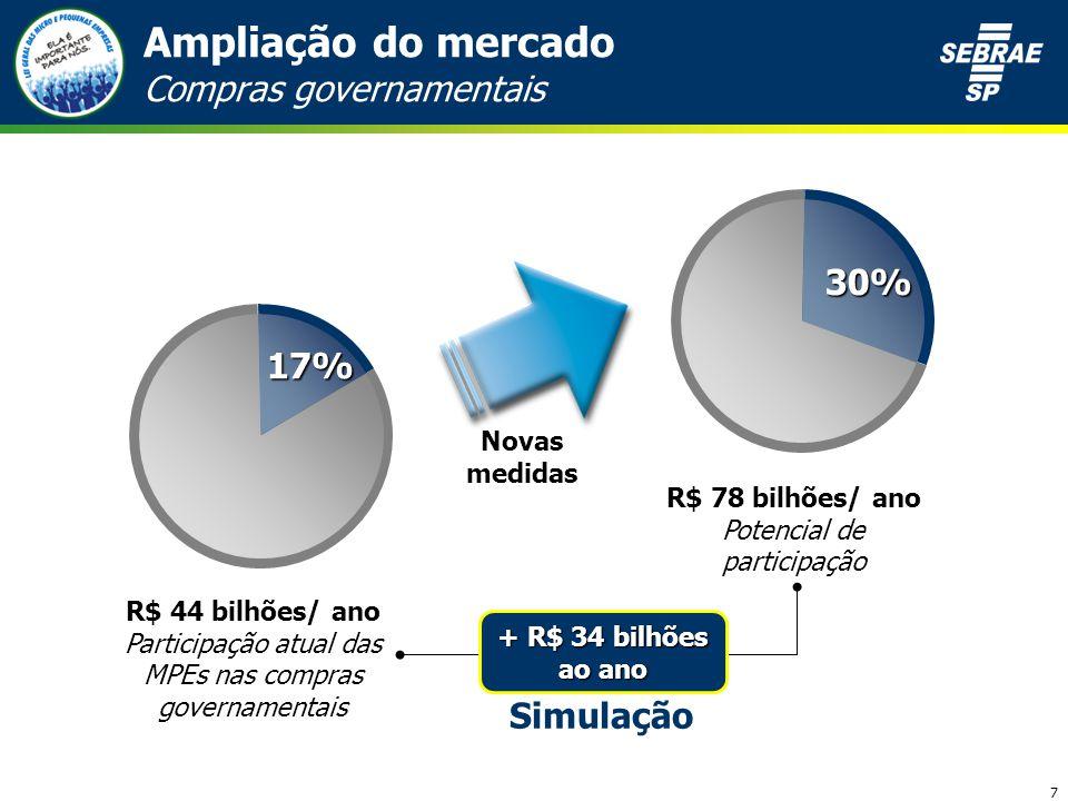 7 R$ 44 bilhões/ ano Participação atual das MPEs nas compras governamentais R$ 78 bilhões/ ano Potencial de participação Novas medidas + R$ 34 bilhões ao ano Simulação Ampliação do mercado Compras governamentais17% 30%