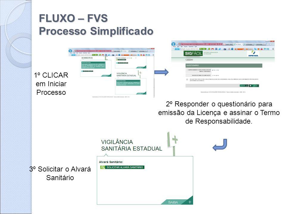 FLUXO – FVS Processo Simplificado 1º CLICAR em Iniciar Processo 2º Responder o questionário para emissão da Licença e assinar o Termo de Responsabilid
