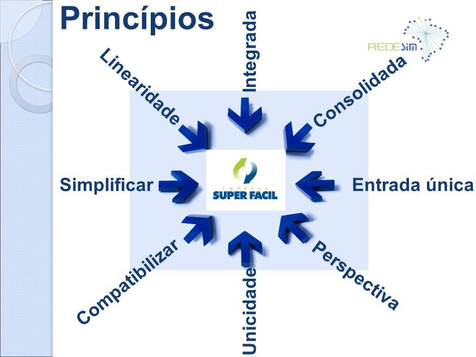 Linearidade Compatibilizar Simplificar Consolidada Entrada única Integrada Perspectiva Princípios Unicidade