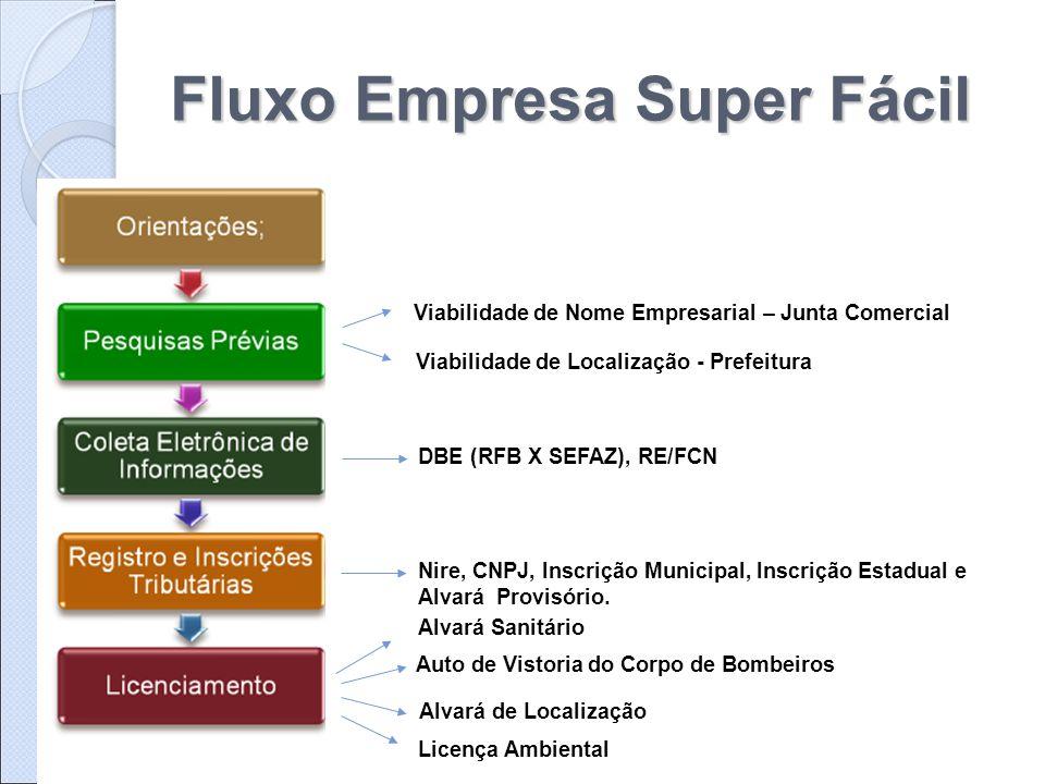 Fluxo Empresa Super Fácil Viabilidade de Nome Empresarial – Junta Comercial Viabilidade de Localização - Prefeitura DBE (RFB X SEFAZ), RE/FCN Nire, CN