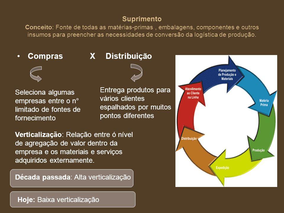 Suprimento Conceito: Fonte de todas as matérias-primas, embalagens, componentes e outros insumos para preencher as necessidades de conversão da logíst