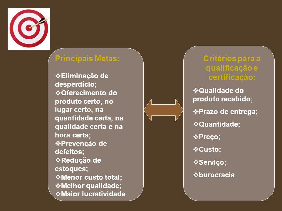 Principais Metas:  Eliminação de desperdício;  Oferecimento do produto certo, no lugar certo, na quantidade certa, na qualidade certa e na hora cert