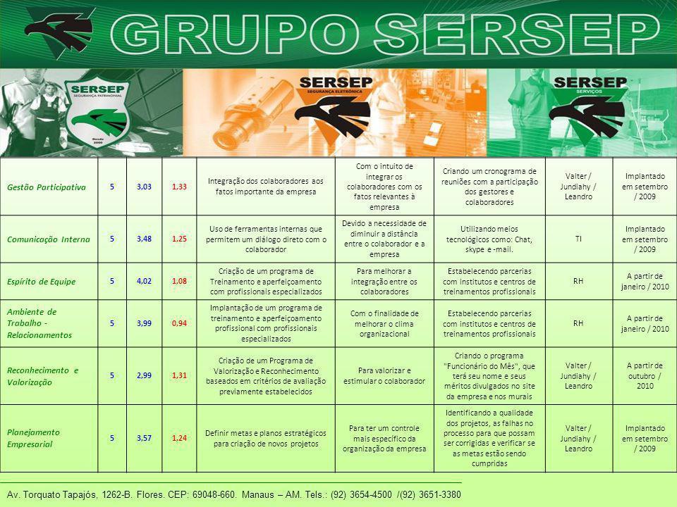 Av. Torquato Tapajós, 1262-B. Flores. CEP: 69048-660. Manaus – AM. Tels.: (92) 3654-4500 /(92) 3651-3380 Gestão Participativa 53,031,33 Integração dos