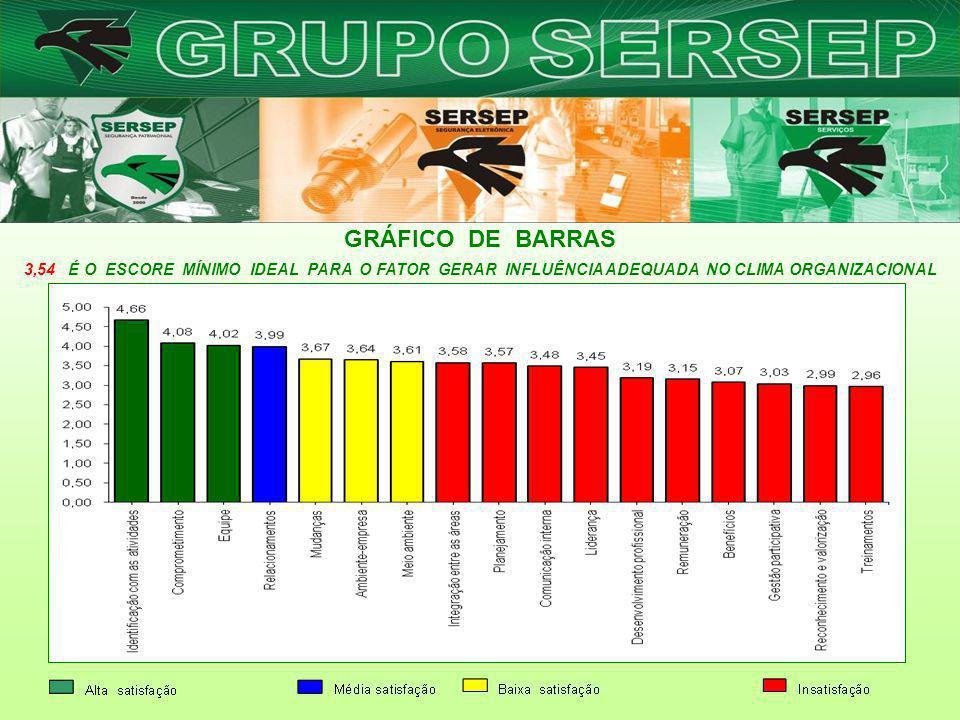 GRÁFICO DE BARRAS 3,54 É O ESCORE MÍNIMO IDEAL PARA O FATOR GERAR INFLUÊNCIA ADEQUADA NO CLIMA ORGANIZACIONAL