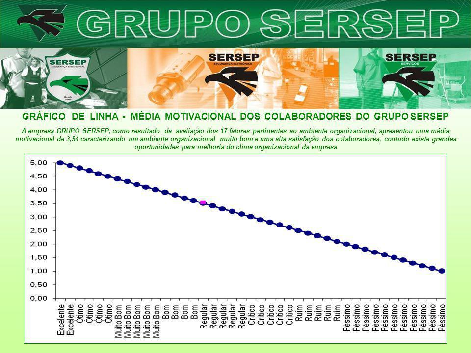GRÁFICO DE LINHA - MÉDIA MOTIVACIONAL DOS COLABORADORES DO GRUPO SERSEP A empresa GRUPO SERSEP, como resultado da avaliação dos 17 fatores pertinentes