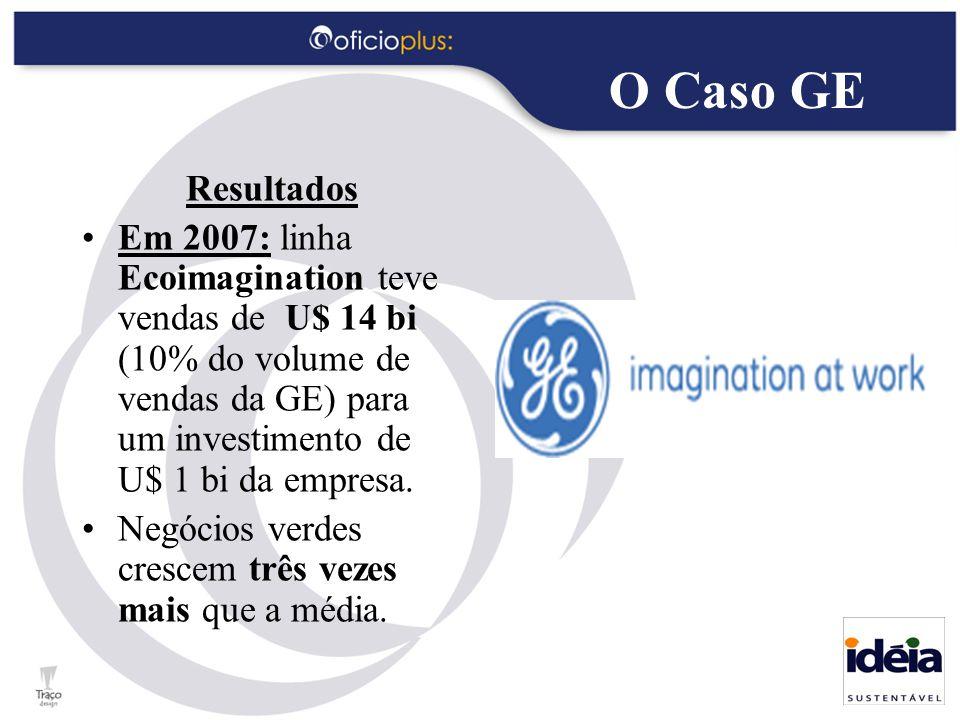 O Caso GE Resultados Em 2007: linha Ecoimagination teve vendas de U$ 14 bi (10% do volume de vendas da GE) para um investimento de U$ 1 bi da empresa.