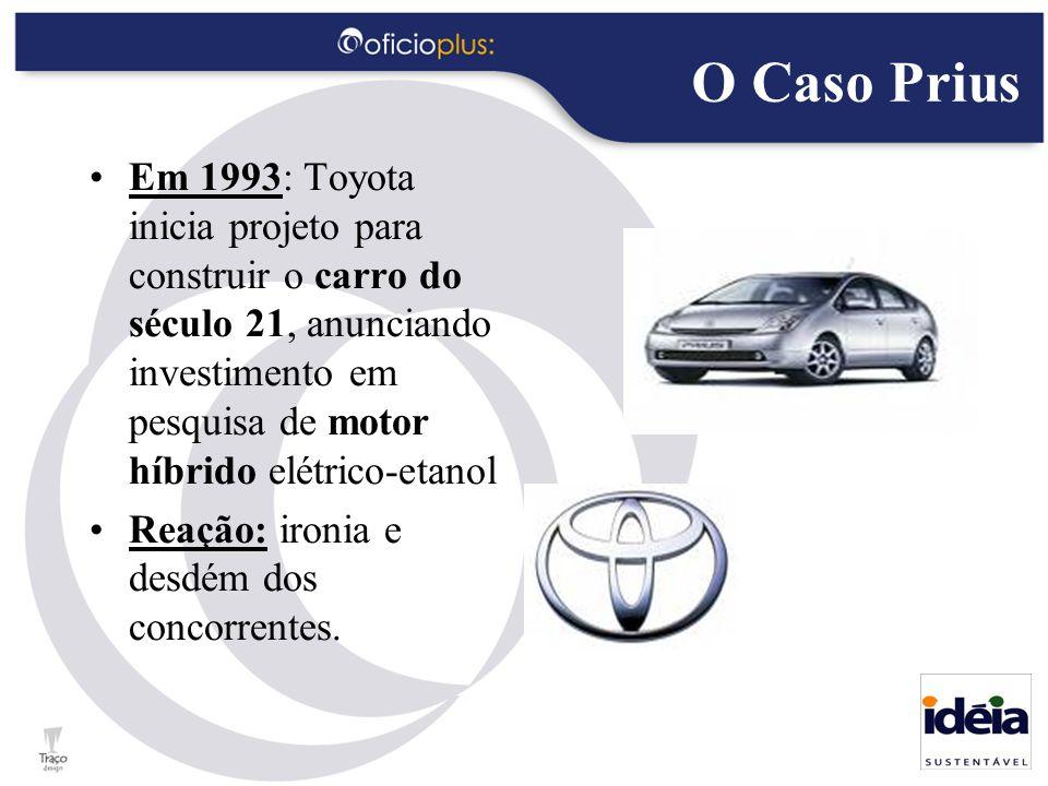 O Caso Prius Em 1993: Toyota inicia projeto para construir o carro do século 21, anunciando investimento em pesquisa de motor híbrido elétrico-etanol Reação: ironia e desdém dos concorrentes.