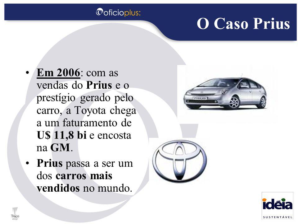 O Caso Prius Em 2006: com as vendas do Prius e o prestígio gerado pelo carro, a Toyota chega a um faturamento de U$ 11,8 bi e encosta na GM.