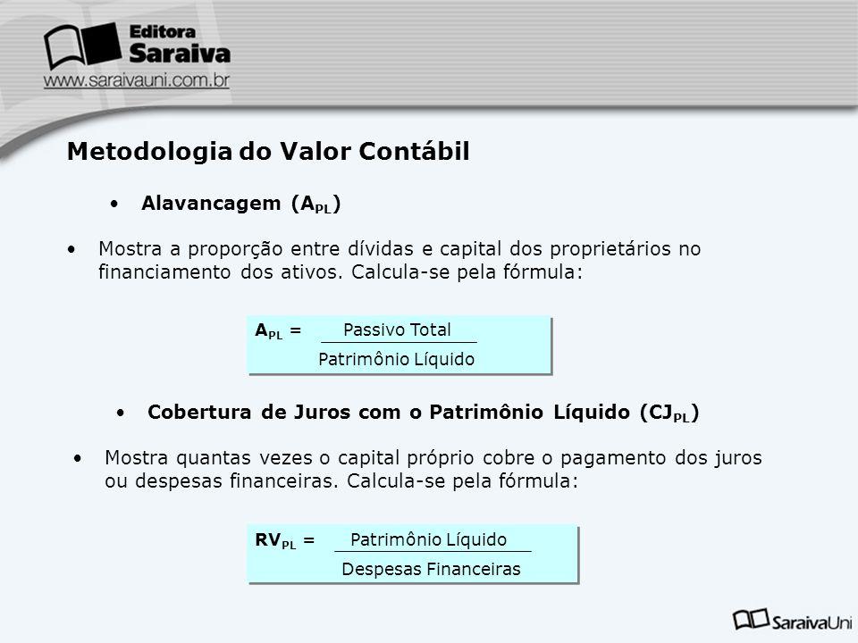 Metodologia do Valor Contábil Alavancagem (A PL ) Mostra a proporção entre dívidas e capital dos proprietários no financiamento dos ativos. Calcula-se