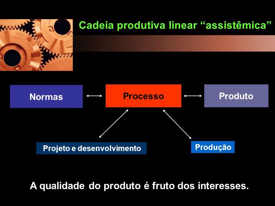"""Normas Cadeia produtiva linear """"assistêmica"""" ProdutoProcesso A qualidade do produto é fruto dos interesses. Produção Projeto e desenvolvimento"""