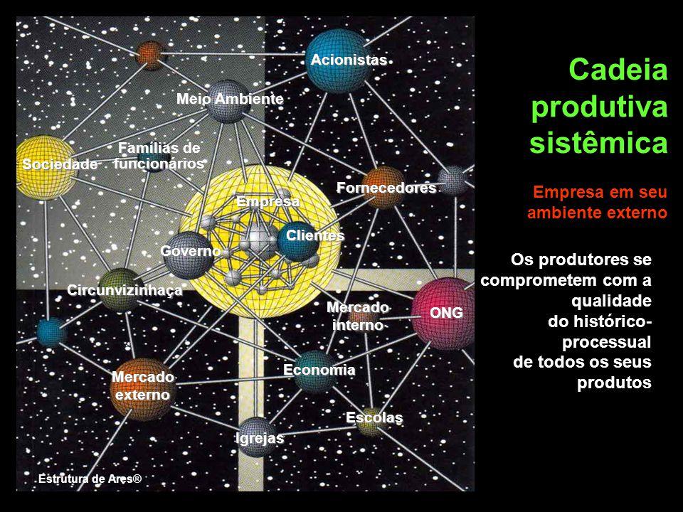 Estrutura de Ares® Os produtores se comprometem com a qualidade do histórico- processual de todos os seus produtos Cadeia produtiva sistêmica Economia