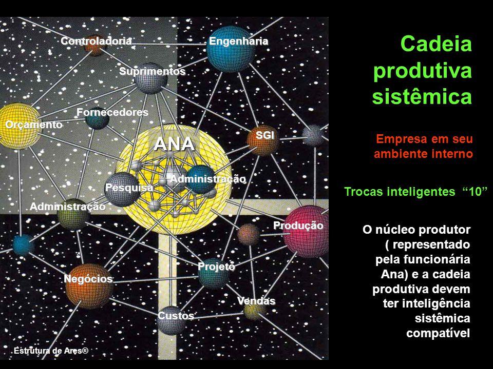 """Trocas inteligentes """"10"""" Cadeia produtiva sistêmica O núcleo produtor ( representado pela funcionária Ana) e a cadeia produtiva devem ter inteligência"""