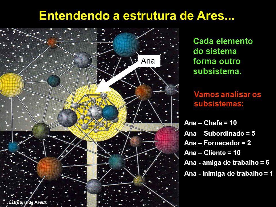 Entendendo a estrutura de Ares... Ana Ana - inimiga de trabalho = 1 Cada elemento do sistema forma outro subsistema. Vamos analisar os subsistemas: An