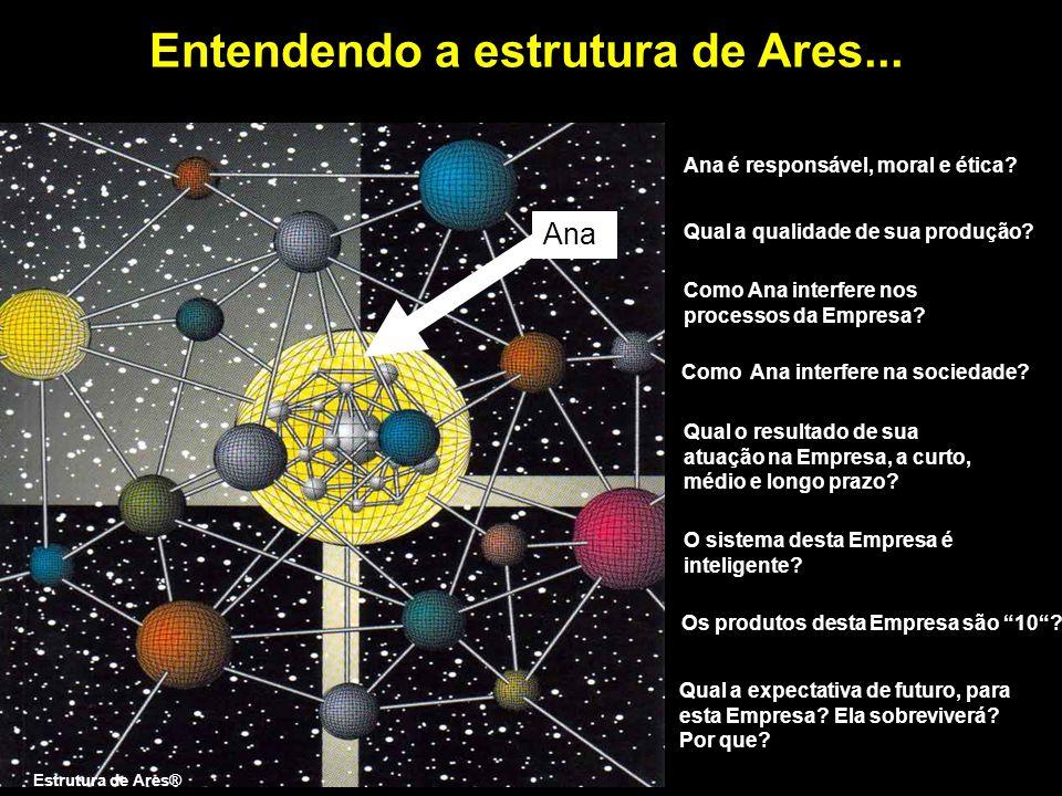 Entendendo a estrutura de Ares... Estrutura de Ares® Ana Ana é responsável, moral e ética? Qual a qualidade de sua produção? Como Ana interfere nos pr