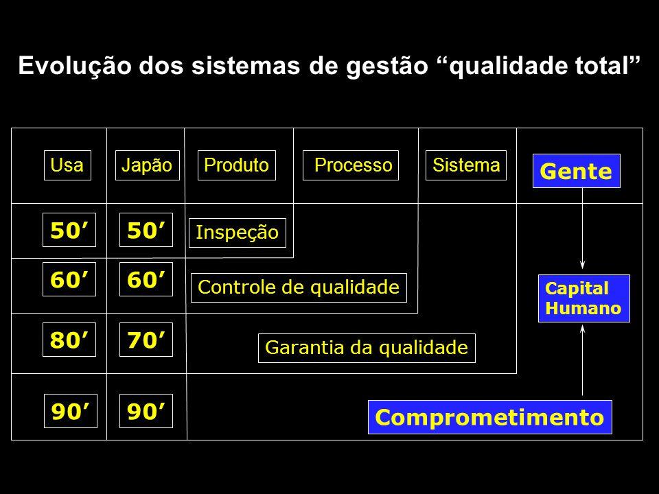 UsaJapãoProduto ProcessoSistema 50' 60' 80'70' 90' Inspeção Controle de qualidade Garantia da qualidade Gente Comprometimento Capital Humano Evolução