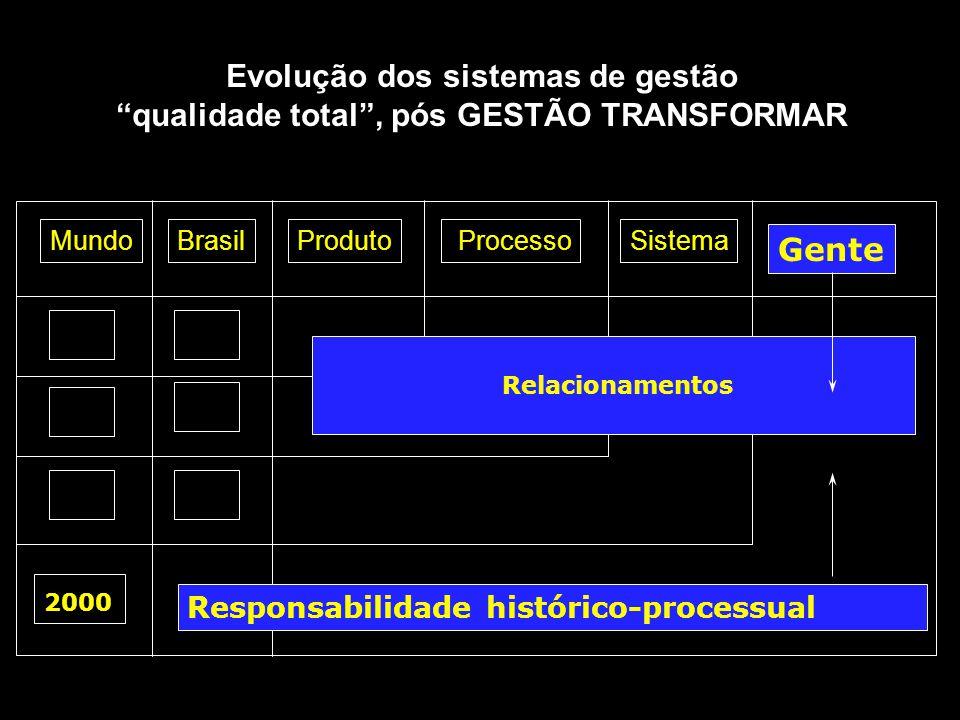 """MundoBrasilProduto ProcessoSistema 2000 Gente Responsabilidade histórico-processual Relacionamentos Evolução dos sistemas de gestão """"qualidade total"""","""