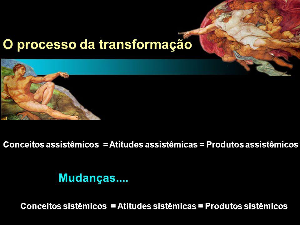 Mudanças.... O processo da transformação Conceitos assistêmicos = Atitudes assistêmicas = Produtos assistêmicos Conceitos sistêmicos = Atitudes sistêm