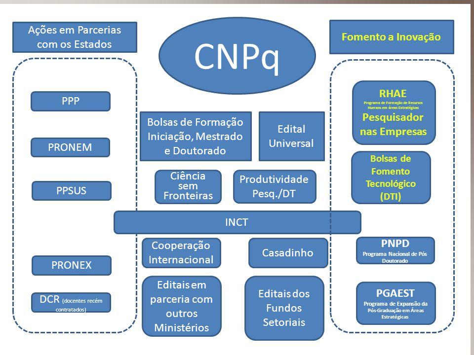 CNPq PPP PPSUS PRONEX INCT Ações em Parcerias com os Estados PRONEM Fomento a Inovação Edital Universal RHAE Programa de Formação de Recursos Humans e