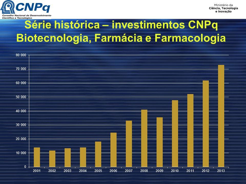 Série histórica – investimentos CNPq Biotecnologia, Farmácia e Farmacologia